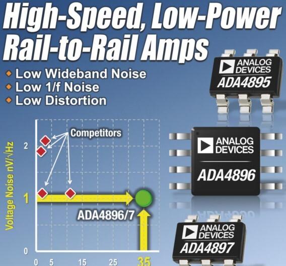 Trotz hoher Bandbreite bei geringem Rauschen kommen die neuen Rail-to-Rail-Operationsverstärker von Analog Devices mit 3 mA Versorgungsstrom aus.