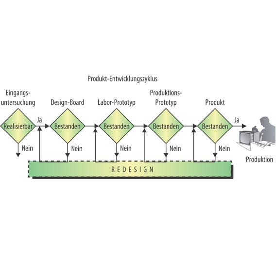Bild 1. Ein typischer Entwicklungs-Prozess: Nach jedem Prozess-Schritt sollte jeweils ein Pre-Compliance-Test durchgeführt werden.