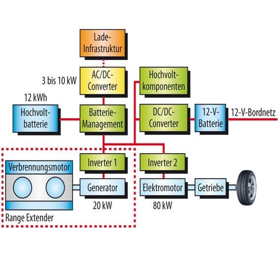Bild 1. Systemaufbau einer seriellen Hybrid-Architektur mit Range Extender.