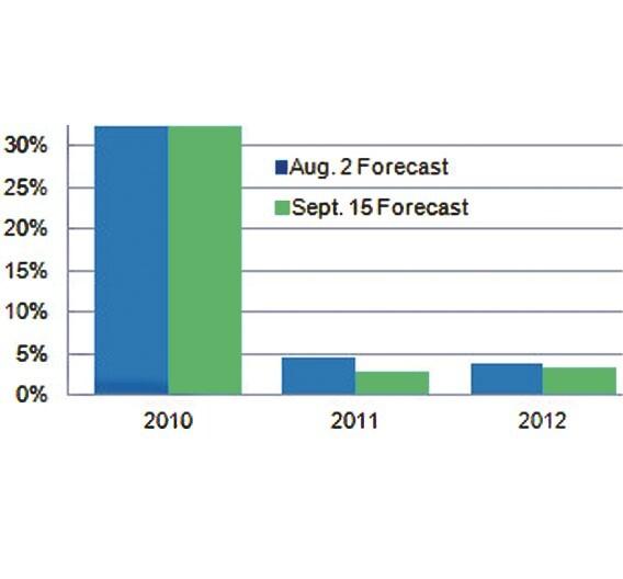 Die Prognosen für das Umsatzwachstum im Halbleitermarkt und die dazugehörigen Korrekturen