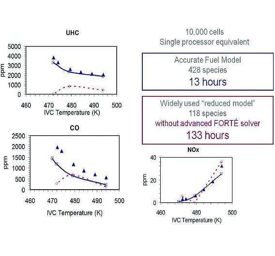 Bild 1: »Forté« benötigt für eine Simulation eines Benzin-Diesel-Motors mit 428 verschiedenen Grundrezepturen 13 Stunden, während CFD-Werkzeuge ohne die speziellen Algorithmen mit nur 118 Grundrezepturen 133 Stunden brauchen.