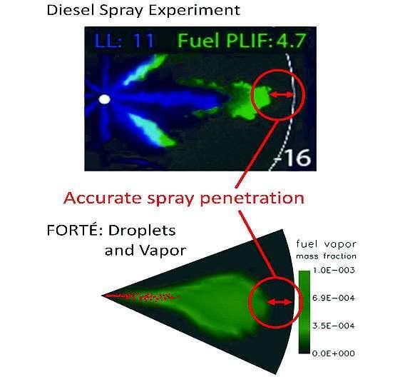 Bild 2: Das Zerstäubungsmodell in »Forté« (unten) konvergiert mit der realen -Messung (oben)