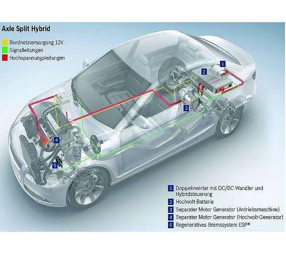 Bild 1: Bei der innovativen Axle-Split-Hybrid-Technik ist in die Hinterachse des Fahrzeugs eine elektrische Maschine integriert