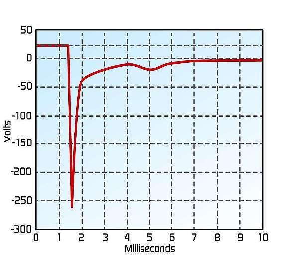Bild 1: Eine große Spannungsspitze wird erzeugt, wenn Kontakte in einem induktiven 24-V-Schaltkreis getrennt werden