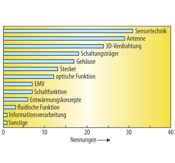 MID-Hersteller sehen Anwendungspotentiale für MID vor allem in den Bereichen, in denen die Miniaturisierung im Vordergrund steht.