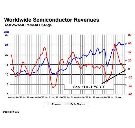 Verlauf der Umsätze bei den Chip-Verkäufen und deren Enwticklung von 1996 bis 2011.