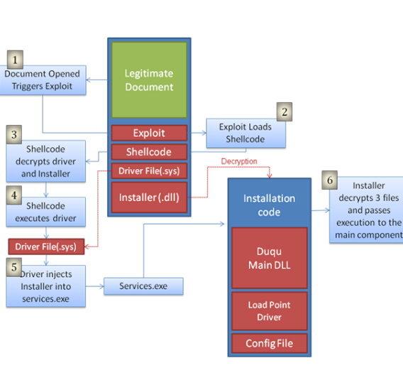 Das Infektionsschema von Duqu.