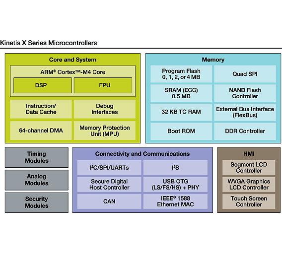 Neue Cortex-M4-Familie mit Taktfrequenzen von bis zu 200 MHz