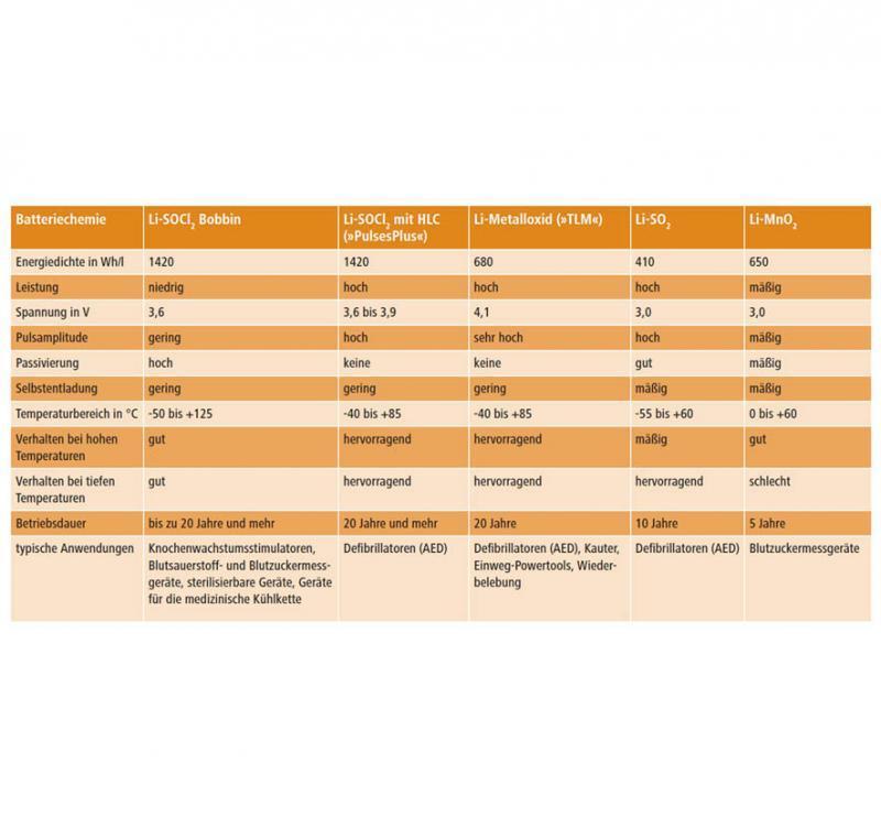 Tabelle 1: Eigenschaften verschiedener Lithiumbatterien
