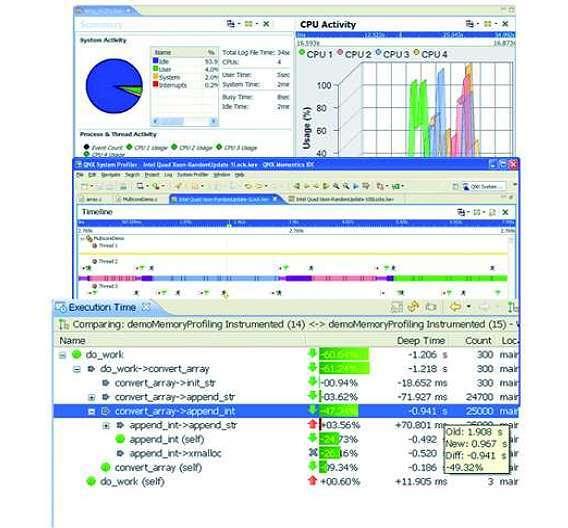 Bild 3: Die Screenshots zeigen, wie ein System-Profiler das Software-verhalten eines Multicore- Systems analysieren kann