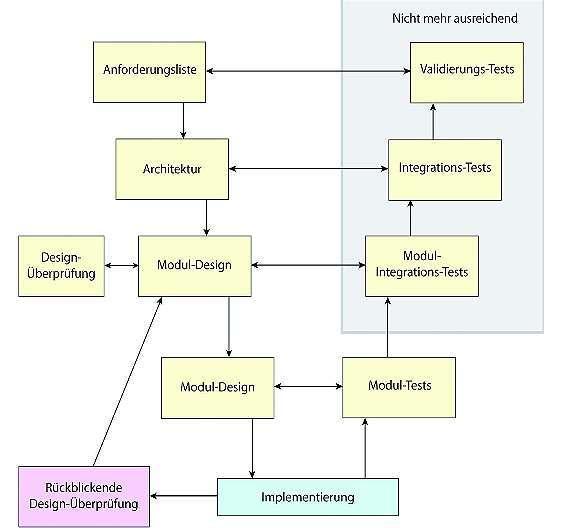 Bild 4: Tests, statistische Analyse und Designvalidierung ergänzen einander bei der Validierung eines Softwaresystems und zwar unabhängig davon, ob es auf einem oder mehreren Cores läuft