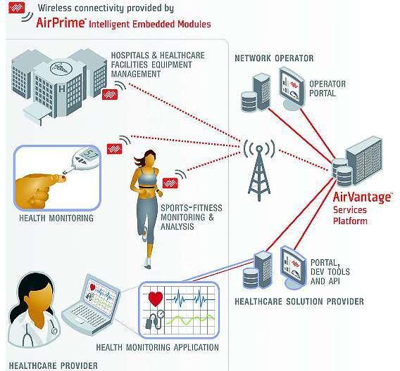 Bild 1: Gesundheitsdaten, etwa Herzfrequenz oder Temperatur, lassen sich kabellos und in Echtzeit an das ärztliche Fachpersonal übermitteln