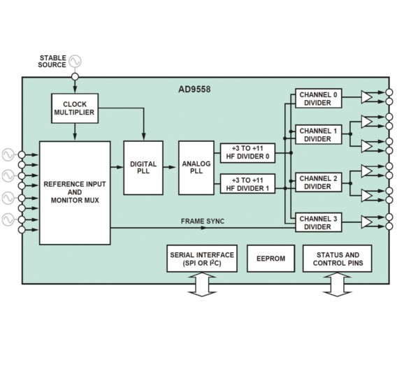 Das Blockdiagramm des AD9558 von Analog Devices