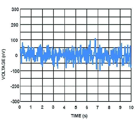Bild 1: Der OPV »ISL28134« von Intersil hat eine Rauschspannung von etwa 200 nV (Spitze-Spitze) zwischen 0,1 Hz und 10 Hz