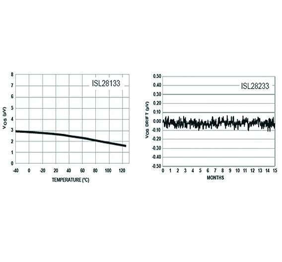 Bild 2: Drift der Ausgangsspannung über die Temperatur beim Chopper-stabilisierten OPV ISL28133 (links) sowie über der Zeit beim ISL28233 (rechts)