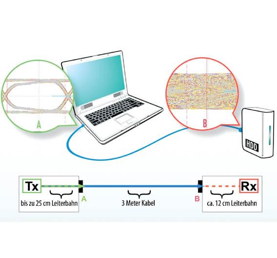 Bild 1. Für eine reibungslose Signalübertragung muss das Signal nicht nur zuverlässig über unterschiedlich lange Kabel laufen können, sondern auch über alle Leiterbahnen und Steckverbindungen zwischen Sender und Empfänger.