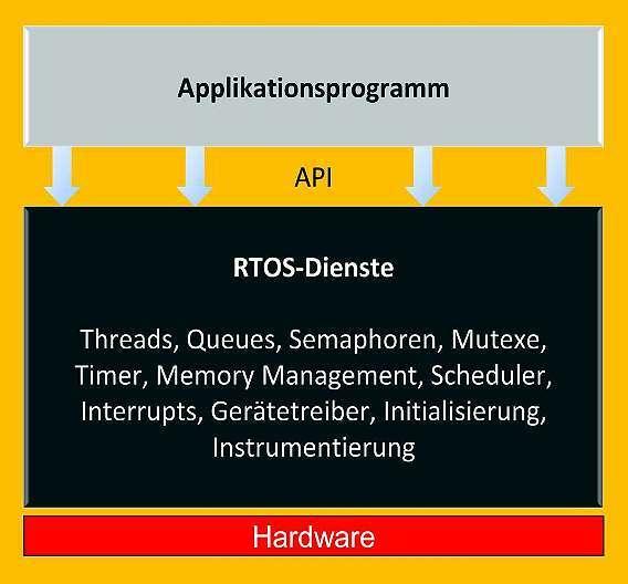 Bild 1: Die meisten Echtzeitbetriebssysteme stellen bestimmte Dienste und eine zugrunde liegende Infrastruktur zur Verfügung, die den Applikationen den Betrieb auf einer Hardwareplattform ermöglichen