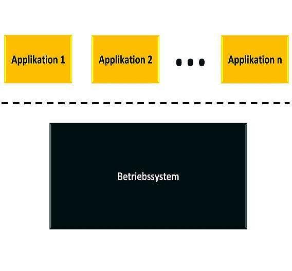 Bild 2: Große Echtzeitbetriebssysteme sind ebenso wie Desktop-Betriebssysteme in einen eigenständigen Kernel und unabhängige Applikations-Executables unterteilt, die über eine Trap-Schnittstelle auf den Kernel zugreifen
