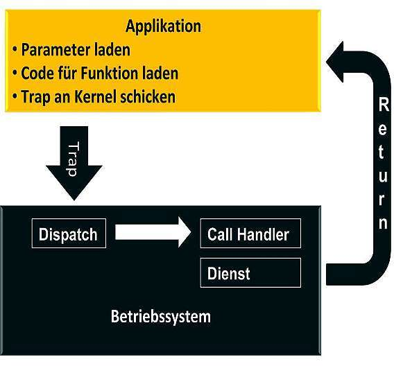 Bild 3: Mithilfe eines Trap-Mechanismus kann Programmcode außerhalb des Kernels mit dem Kernel kommunizieren. Dies ist aber sehr aufwändig und daher für kleine Betriebssysteme ungeeignet