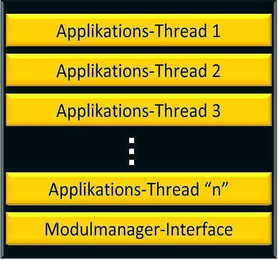 Bild 4: Herunterladbare Applikationsmodule sind ausführbare Dateien mit einem oder mehreren Applikations-Threads und einem Schnittstellenmechanismus für den Zugriff auf die Kernel-Dienste