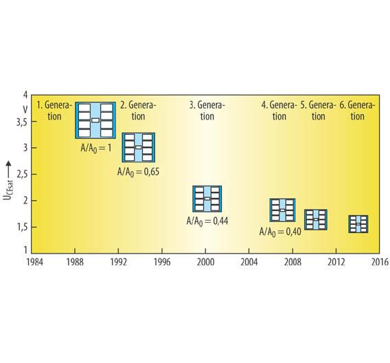 Bild 1. Durchlassverluste von 1200-V/75-A-IGBT-Generationen bei einer konstanten Schaltleistung von 100 kW und einer Kurzschlussleistung von 500 kW; die y-Achse zeigt die Kollektor-Emitter-Sättigungsspannung bei 125 °C an [1].