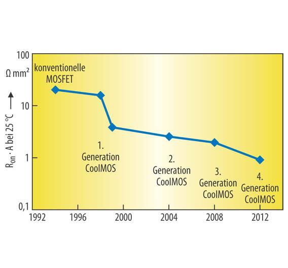 Bild 2. Spezifischer Widerstand der aktiven Fläche der 600-V-MOSFET-Generationen [2].