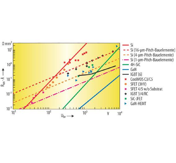 Bild 4. Das Verhältnis Ron • A bei Nennsperrspannung für Si-, SiC- und GaN-MOSFET- und JFET-Bauelemente sowie für bipolare IGBT-Bauelemente (bei Nennstrom).