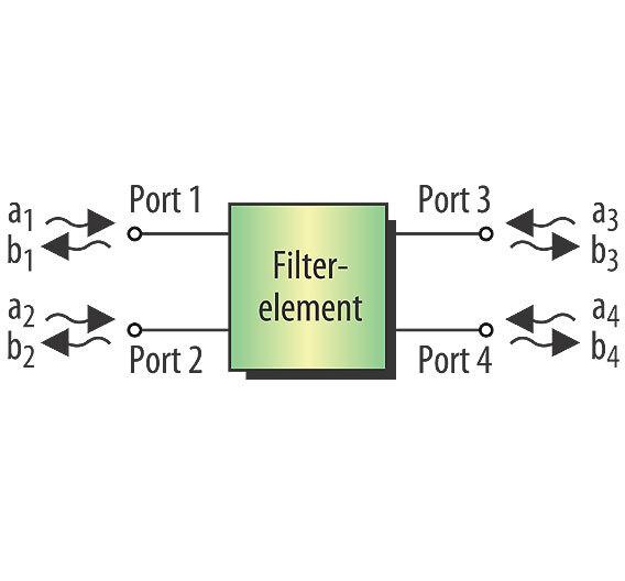 Bild 1. 4-Port-Filterelement mit ein- (a) und auslaufenden (b) Leitungswellen.