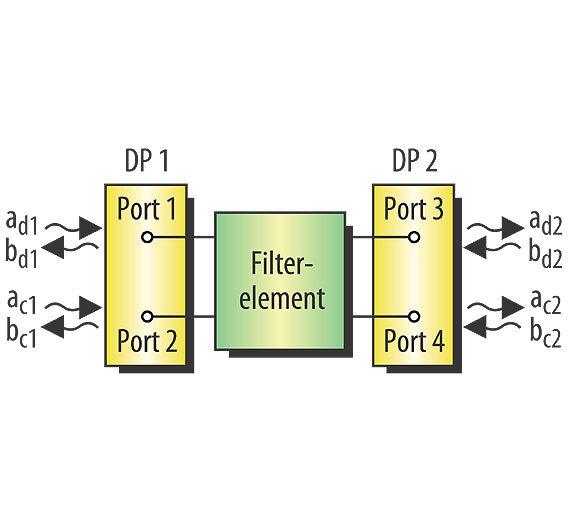 Bild 2. Durch das Zusammenfassen zweier nodaler Ports zu einem differenziellen Port lässt sich ein 4-Port-Filterelement mit einem zweitorigen Netzwerkanalysator vermessen.