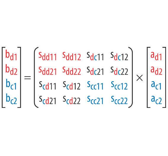 Gleichung 2. Mixed-Mode-Streumatrix eines 4-Port-Filterelements (dd = Gegentaktbetrieb; cc = Gleichtaktbetrieb; dc = Gleichtakt-Anregung - Gegentakt-Antwort; cd = Gegentakt-Anregung - Gleichtakt-Antwort).