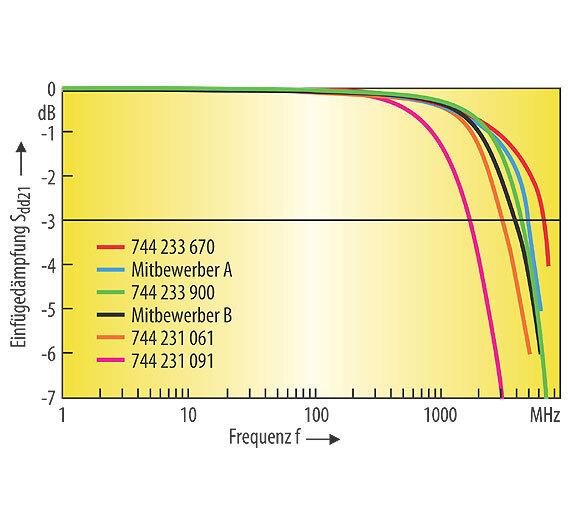 Bild 3. Ergebnisse der Sdd21-Messung. Als Referenz wurde die Grenzfrequenz fc bei -3 dB definiert. Die Leistungsfilter der Serie WE-CNSW HF erreichen hier ein Maximum bei 6,5 GHz.