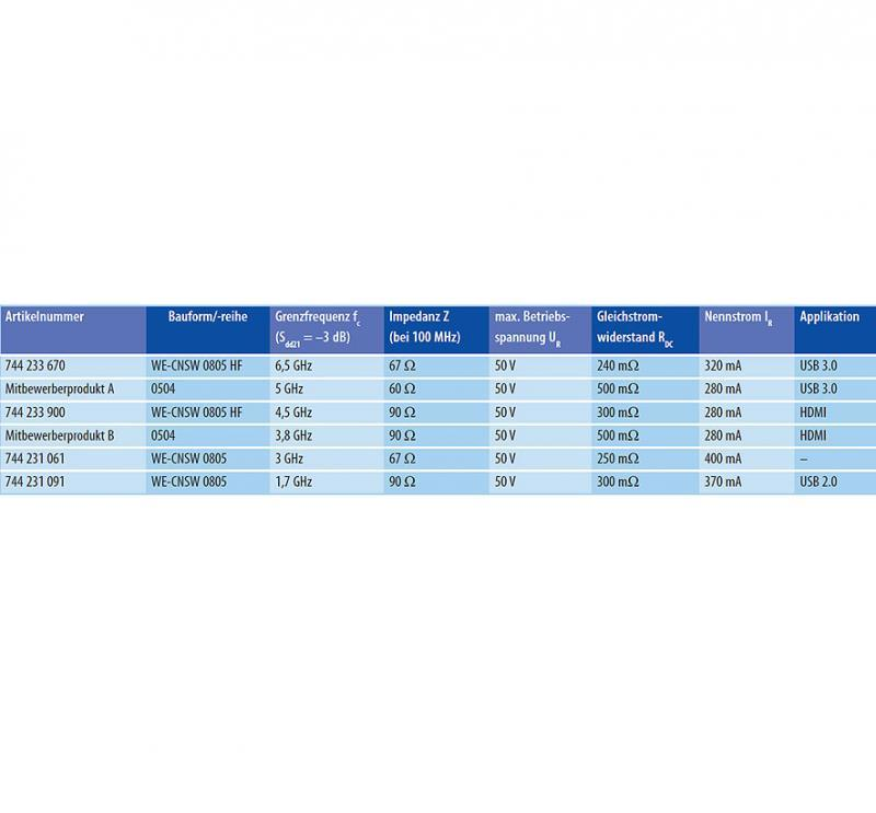 Tabelle. Spezifikationen der gemessenen Bauelemente im direkten Vergleich.