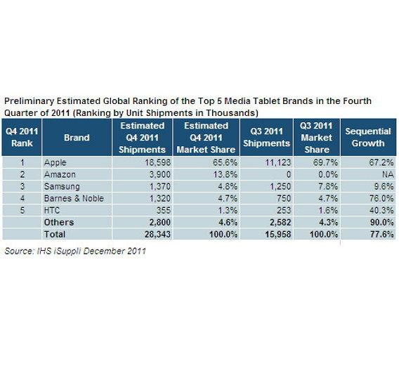 Weltweites Tablet-Ranking des Jahres 2011.