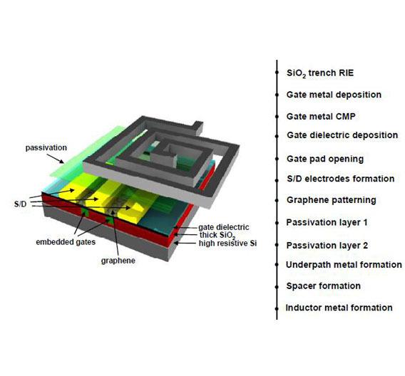 Bild 1: Herstellungsschritte des Graphen-ICs (von oben nach unten) und schematische Darstellung des Aufbaus.