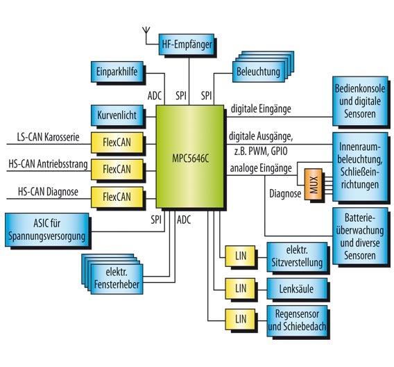 Bild 1. Blockschaltbild einer BCM-Anwendung.