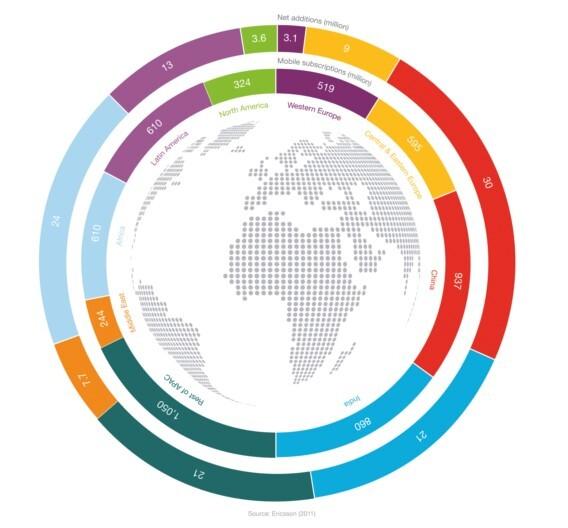 Die Zahl und das Wachstum der Mobilfunkverträge weltweit