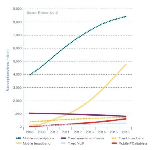 Festnetzverbindungen wirken kleiner, als sie sind: Hinter jedem Anschluss verbergen sich durchschnittlich über drei Personen.