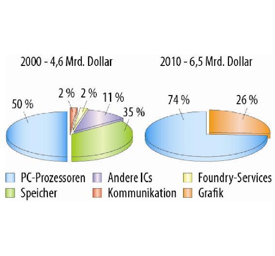 Vergleich der Geschäftsbereiche von AMD in den Jahren 2000 und 2010. Die Firma gab die meisten davon auf , um sich ganz auf den PC- und Server-Markt zu konzentrieren. Mit dem Kauf von ATI im Jahr 2006 kam nicht nur ein signifikanter Umsatz mit Grafikchips hinzu, es war auch die Geburtsstunde der Fusion- Prozessoren, die CPU und GPU auf einem Die vereinen.