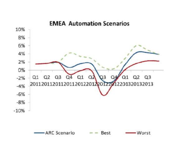 Die von der ARC Advisory Group prognostizierte Konjunkturentwicklung der Automatisierungsbranche
