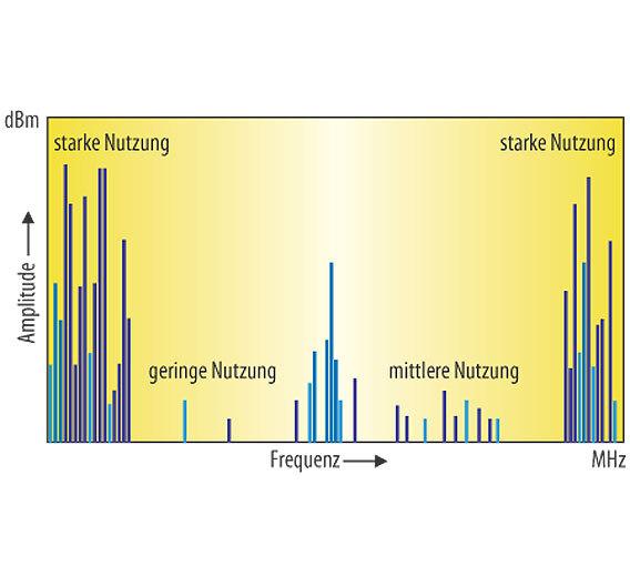 Bild 1. Beispielhafte typische Nutzungsprofile eines verfügbaren Frequenzspektrums.