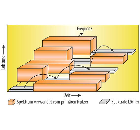 Bild 3. Verwendung der spektralen Lücken durch einen sekundären Nutzer.
