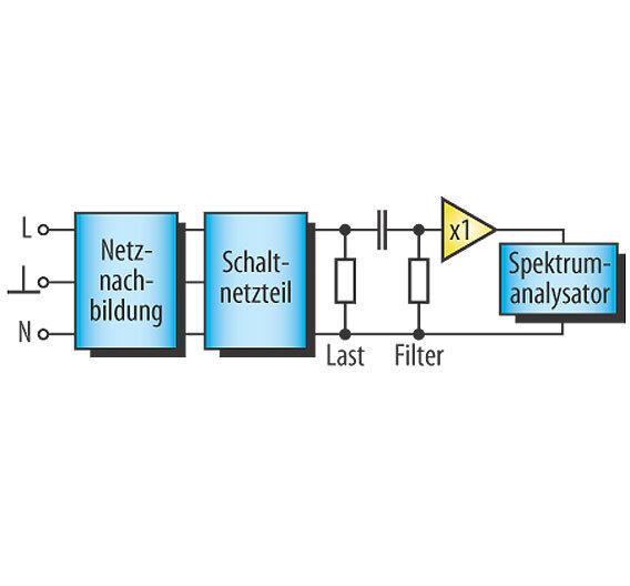 Bild 1. Für die Störsignalmessungen wird das Schaltnetzteil über eine Netznachbildung angeschlossen, am Ausgang wird das Frequenzspektum gemessen.