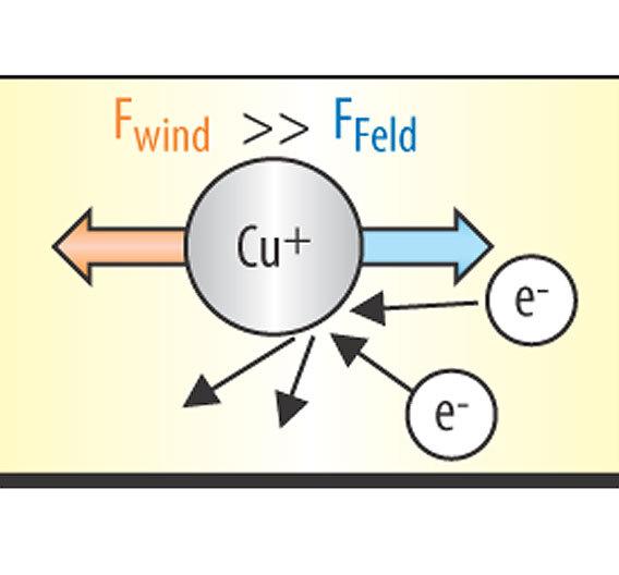 Bild 1. Metallionen, welche die Gitterstruktur einer Leiterbahn bilden, sind beim Stromfluss zwei Kräften ausgesetzt.
