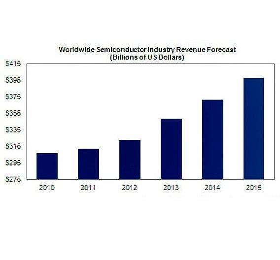 Der weltweite Umsatz mit Halbleitern zwischen 2010 und 2015