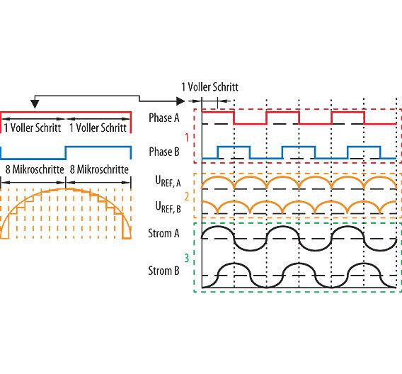 Bild 1. Durch Variieren des Wicklungsstroms in mehreren Stufen zwischen Null und der maximalen Stromstärke lässt sich ein Vollschritt in mehrere Mikroschritte unterteilen. In der Regel wird dabei der Verlauf einer Sinuswelle nachgeahmt.