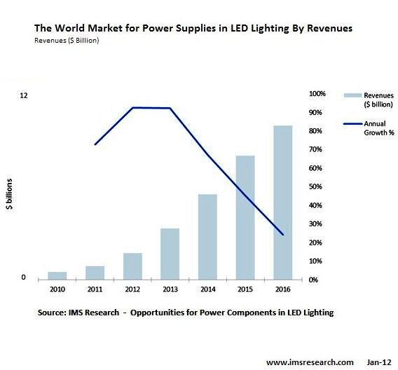 Weltmarkt für Stromversorgungen in LED-Beleuchtungen nach Ertrag
