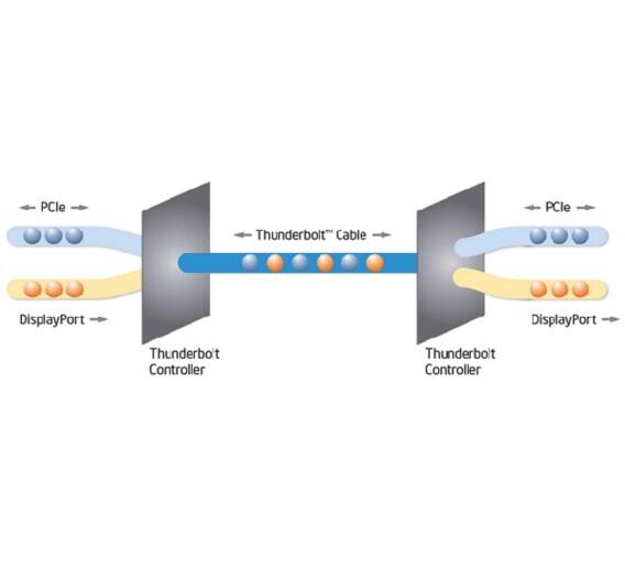 Thunderbolt bietet PCI Express und DisplayPort über ein Kabel.