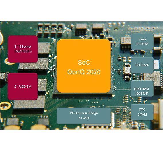 Eltecs Low-Profile-PCI-Express-Karte setzt auf die QorIQ-Architektur und entlastet den Hauptprozessor von PCs von Echtzeitaufgaben.