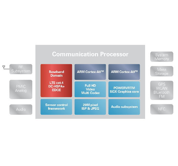 Das neue Chipset integriert Triple-Mode-LTE-Basisband, Dual-Core-Applikationsprozessor und Multimedia.