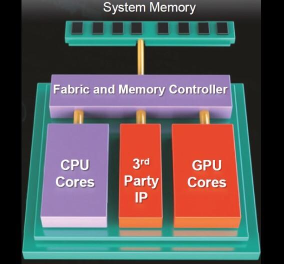 AMDs HSA-Konzept zielt nicht nur auf eine bessere Anbindung der GPU ab, sondern soll auch die Integration von Drittanbieter-IP vereinfachen.